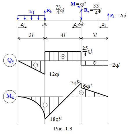 Силовых балки эпюры для внутренних построить факторов двухопорной