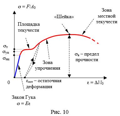 диаграмма растяжения стали