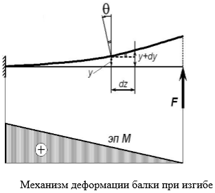 механизм деформации балки при изгибе