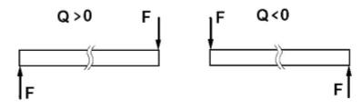 правило знаков для поперечных сил